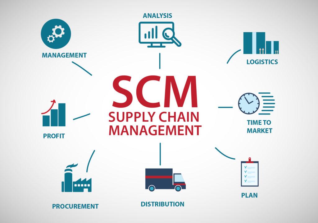 SCM - Supply Chain Management