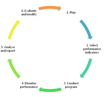 Process of measuring organizational performance